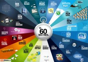 60 secondi di internet
