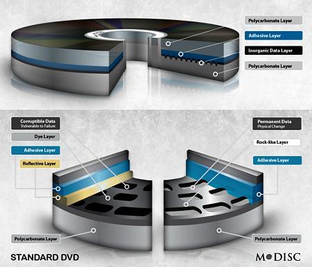 M-DISC Millenniata DVD 1000 anni