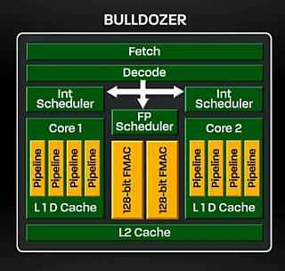 L'architettura di Bulldozer