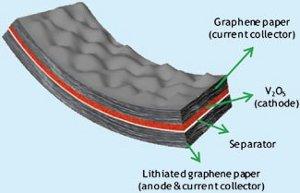 Batterie flessibili al grafene