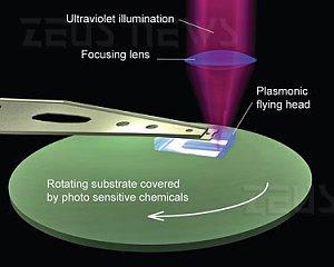 Legge di Moore plasmoni Berkeley Bogy Xiang