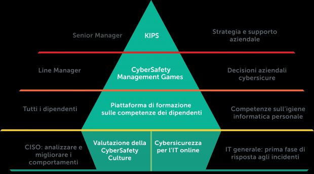 KL Security Awareness product pyramid source IT