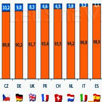 Grafico Gfk