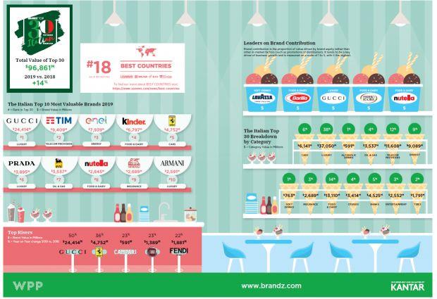 BrandZ infografica