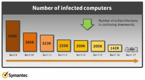 symantec flashback malware