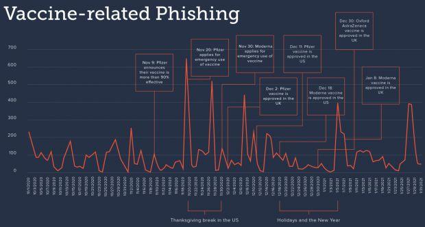 phishing vaccino