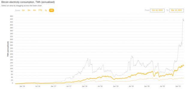 bitcoin cbeci