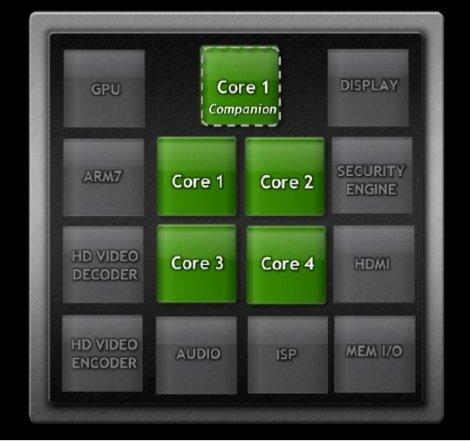 nVidia Kal-El quad core companion