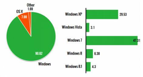 scadenza windows xp