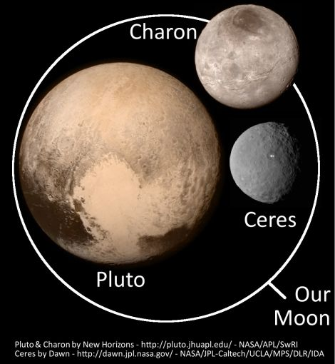 pluto  charon ceres vs moon