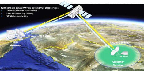 03b satellite