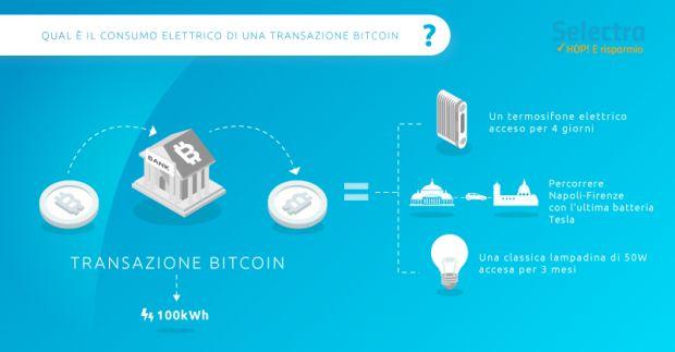 bitcoin consumo energetico