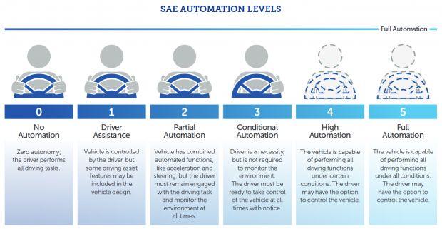 sae autonomous levels