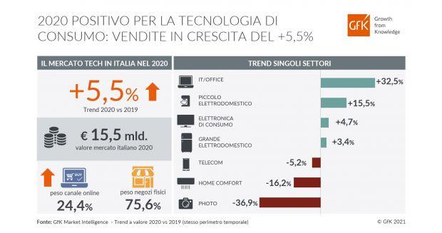 Dati mercato Tech 2020