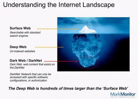 Che cosa sono il Deep Web e la Darknet