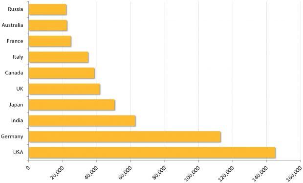Classifica degli attacchi nei diversi stati second