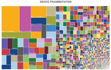 01 frammentazione dispositivi