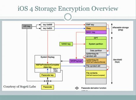 ios storage encryption