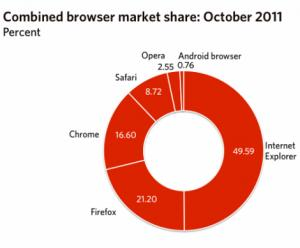 Browser quote Internet Explorer sotto 50%