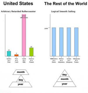usa and metric system