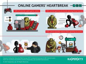 Infographic Online Gamers