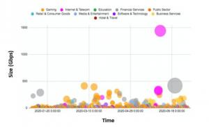 DDoS attacks by vertical sectors